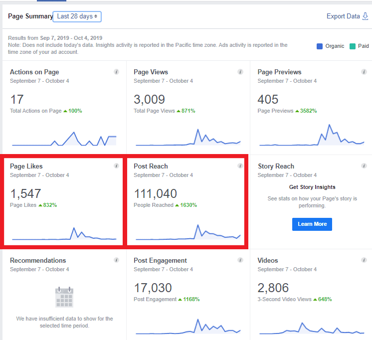 facebook summary report for one month